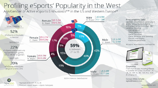 profiling-esports-popularity-in-the-west-1.jpg
